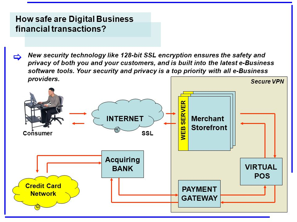 [ How safe are Digital Business financial transactions INTERNET